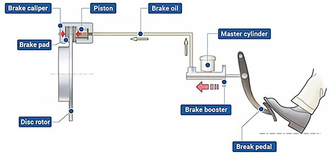 disc-brake-components-work-flow