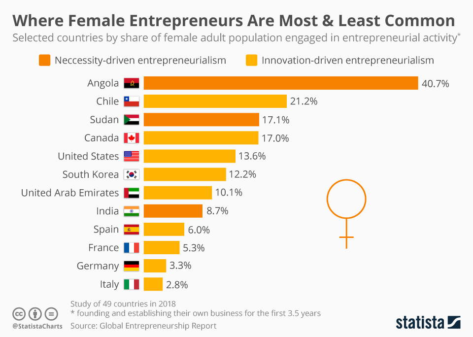 Where Female Entrepreneurs Are Most & Least Common - chart