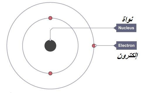 تدور الإلكترونات حول نواة