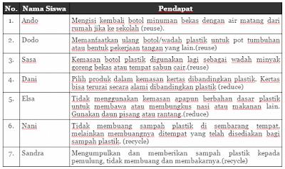 Hasil Musyawarah tentang cara mengurangi sampah plastik di sekolah www.simplenews.me