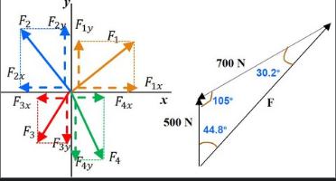 Basics for Engineering Mechanics: Statics | Free Udemy Course
