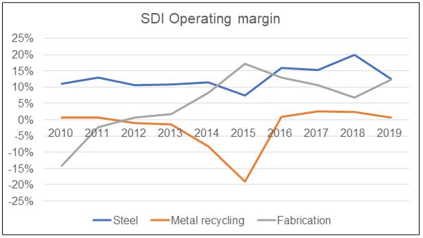 SDI operating margins