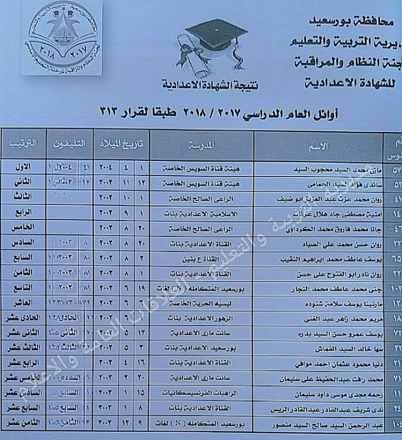 نتيجة الشهادة الاعدادية بمحافظة بورسعيد 2018 الترم الثانى أخر العام - مديرية التربية والتعليم