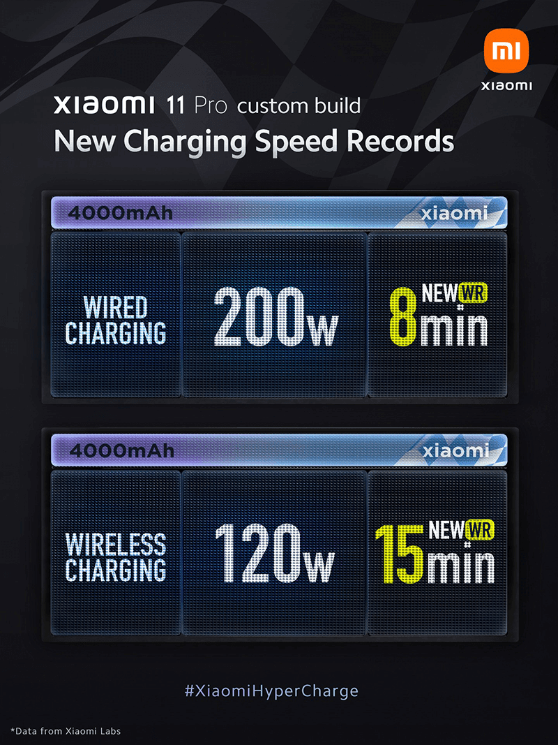 New world records