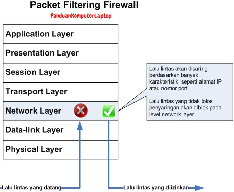 Cara kerja packet filter firewall