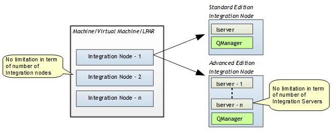 IBM Hybrid Cloud Integration Connectivity Corner: IBM