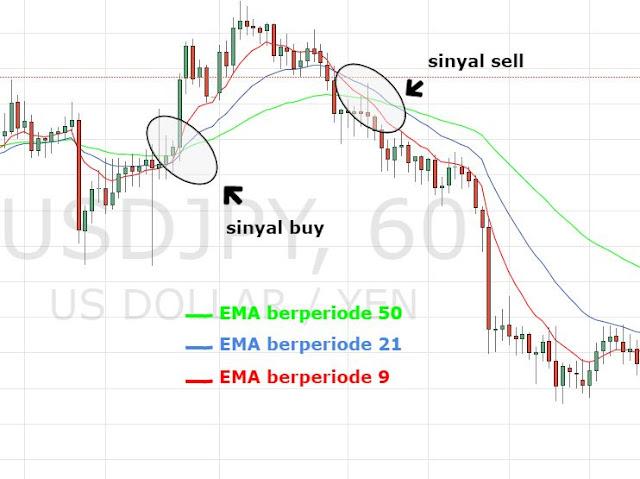 https://www.seputartradingforex.com/2018/10/indikator-sma-vs-ema-mana-yang-lebih.html