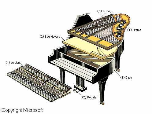 Sự ra đời của những chiếc đàn piano