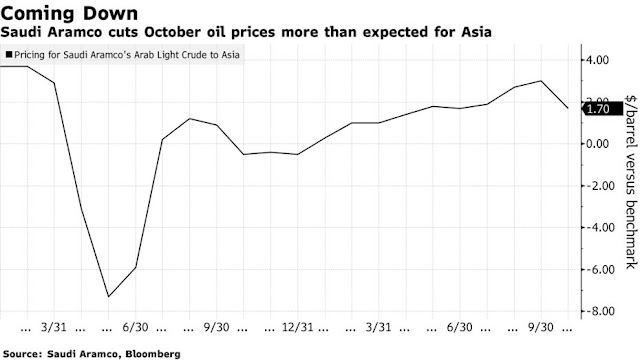 Saudis Cut Oil Prices to Woo Buyers as OPEC+ Boosts Supply - Bloomberg