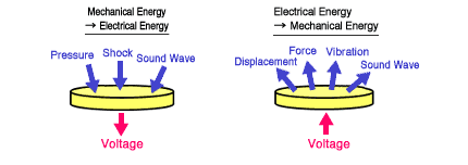 Piezoelectric Transducer | Advantages & Applications | Electricalvoice