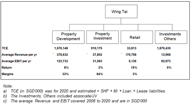 Wing Tai segment performance