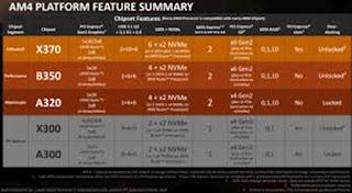 Processor AMD Ryzen 7 1700