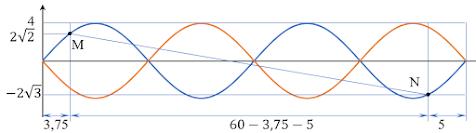 Giải chi tiết câu sóng dừng (câu 38) đề thi tham khảo môn vật lý 2021