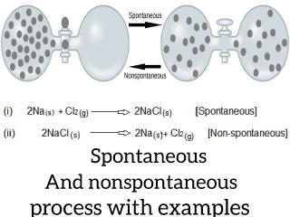 Spontaneous and nonspontaneous process.