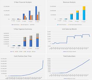 5 year revenue charts