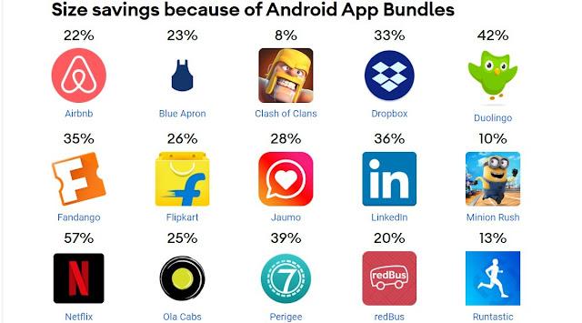 يعد تقليل الحجم أحد أكبر مزايا حِزم تطبيقات Android (مزيد من المعلومات هنا )