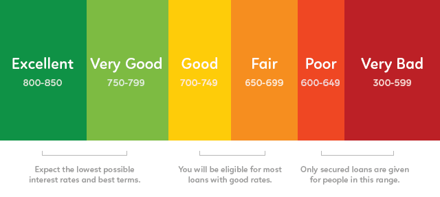 Credit Score in Nigeria Made Simple: A step-by-step Guide