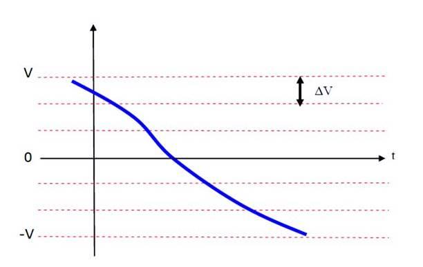 التكميم في الاتصالات Quantization