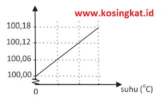 kunci jawaban ipa kelas 7 halaman 154, 155 uji kompetensi 4