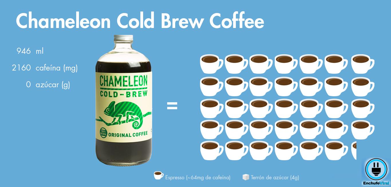 ¿A cuántas tazas de café equivale una lata de Red Bull?
