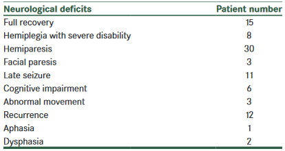 図:子供の脳梗塞の回復