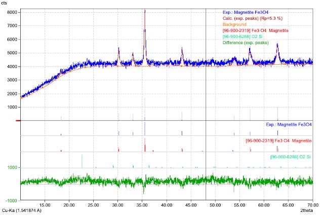 Hasil Analisis XRD Magnetite