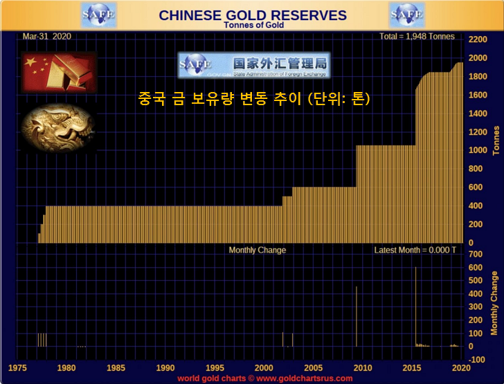 중국 금 보유량 20,000톤 이상