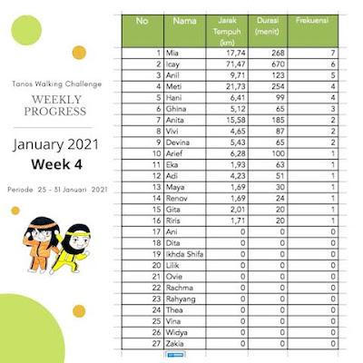 Walking Challenge January 2021