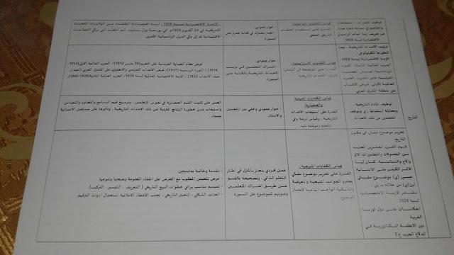 نموذج لجذاذة التقويم والمراجعة والتثبيت الاجتماعيات الثانية بكالوريا
