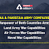 India vs Pakistan Military Strength Comparasion