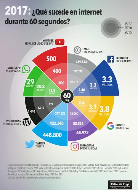 60-segundos-redes-sociales-infografia