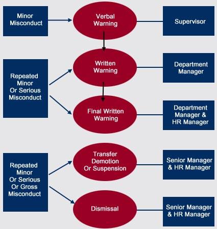 Sephora code of conduct