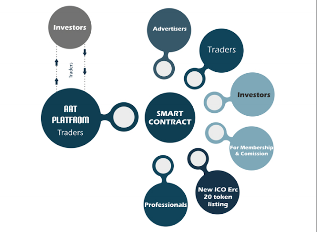 ATT Networks ICO