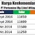 Harga BBM per 1 September