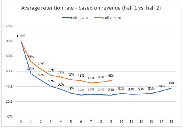 Average retention rate based on cohorts revenue - half 1 vs. half 2 - net negative churn