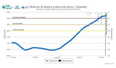 Cheia no rio Branco causa inundação em Caracaraí e coloca capital de Roraima em alerta