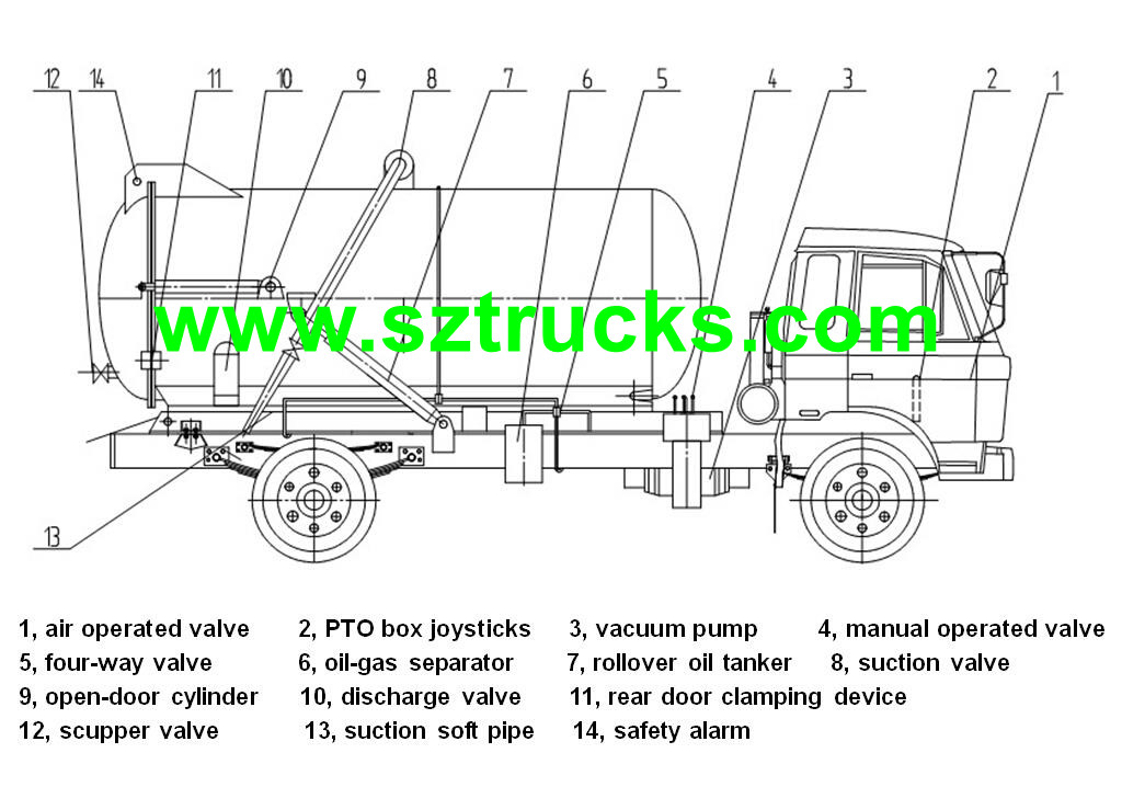 Septic Tank Truck Diagram Septic Truck Diagram ~ Elsavadorla
