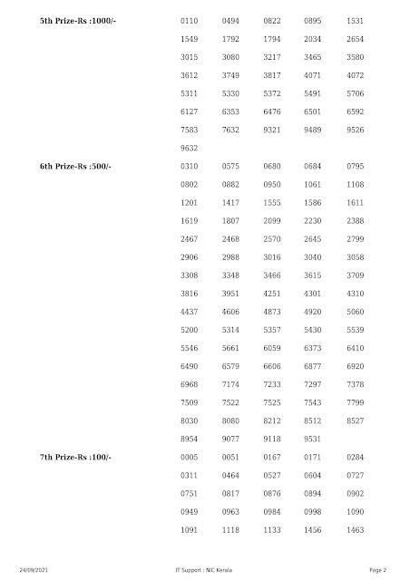 Kerala Lottery Result Nirmal NR 243 dated 24.09.2021 part-2