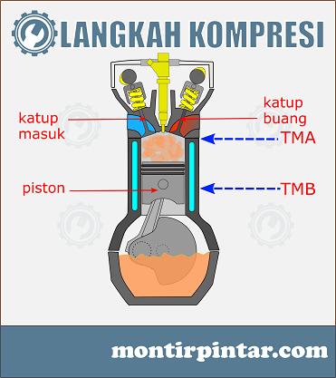 cara kerja mesin diesel 4 tak, kompresi