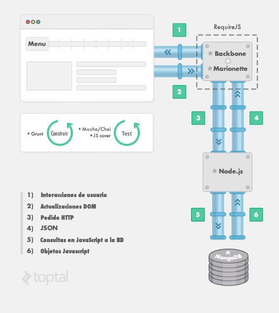 Init.js: Una guía de los Por Qué y Cómos en el conjunto de tecnologías de JavaScript.