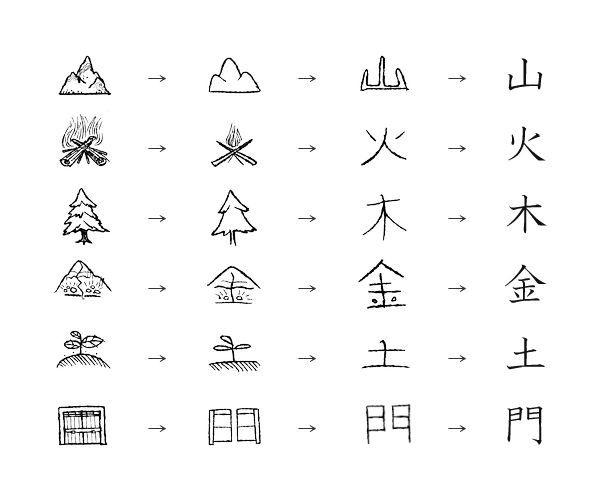 phuong phap hoc va lien tuong kanji