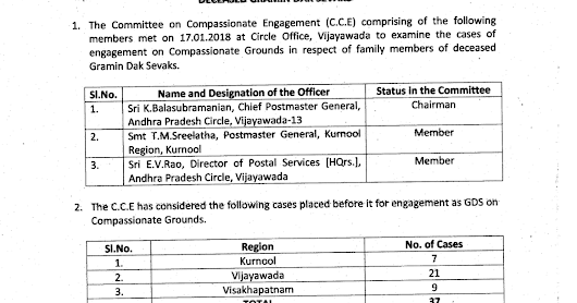 Minutes of Committee on Compassionate Engagement met on 17.01.2018 on compassionate grounds in r/o deceased GDS