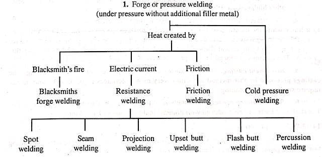 Forge or Pressure Welding