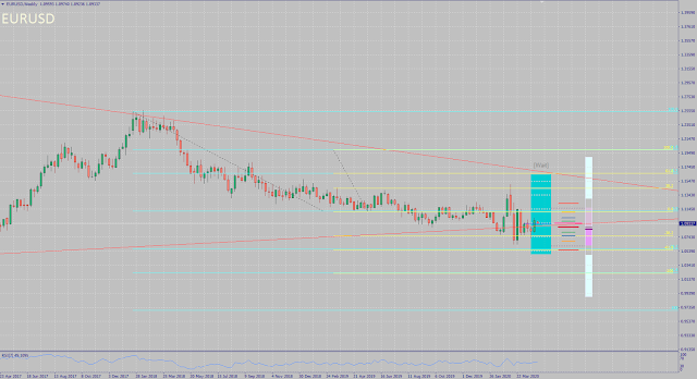 EURUSD monthly forecast for May 2020