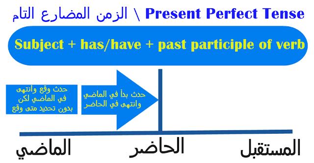ازمنة اللغة الانجليزية الزمن المضارع التام