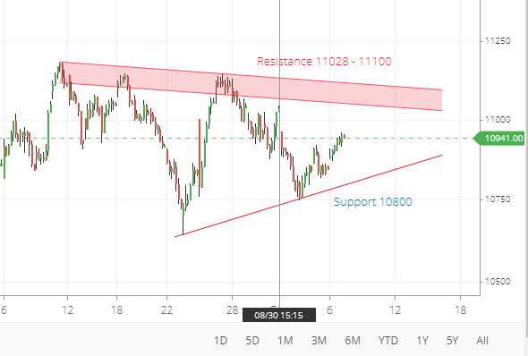 Nifty50 Banknifty Support & Resistance for 9th -13th Sep 2019
