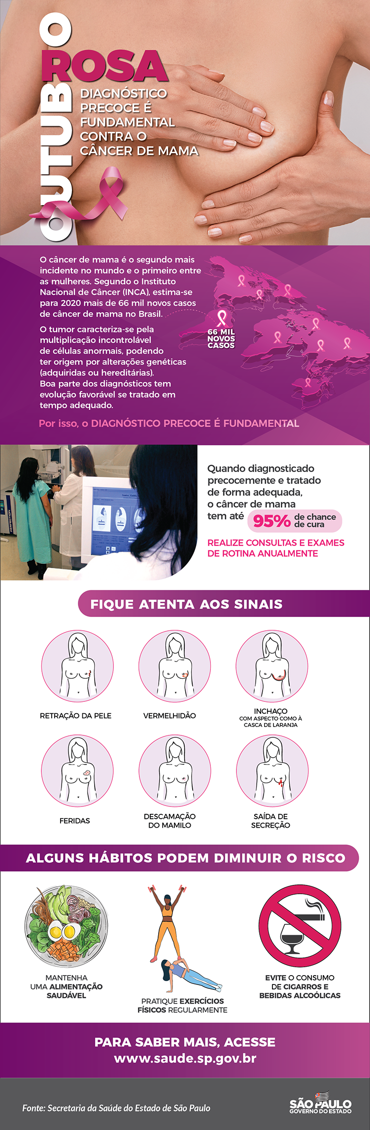 infográfico câncer de mama