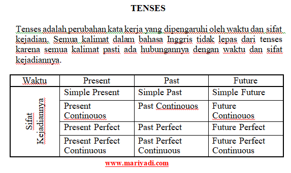 16 Tenses Dalam Bahasa Inggris dan Contohnya