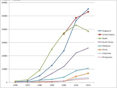pertumbuhan GDP Singapura 1950