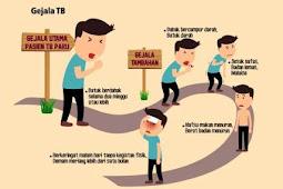 Keluhan Penderita TB Paru yang Mudah Diketahui
